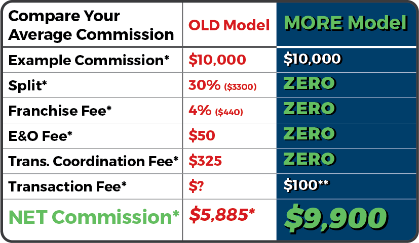 MORE Realty Commission Table